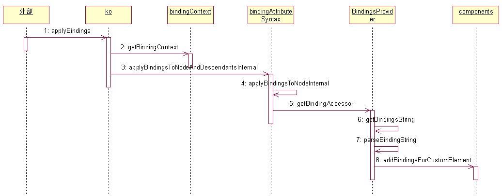 knockout源码分析之执行过程